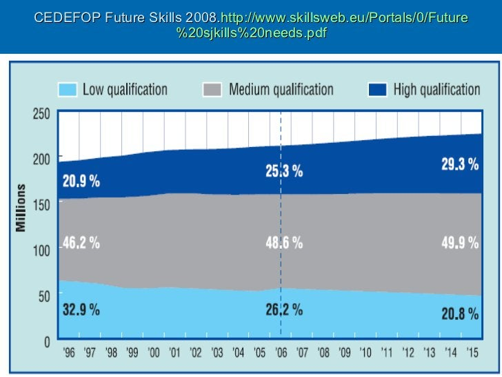 CEDEFOP Future Skills 2008. http:// www.skillsweb.eu / Portals /0/ Future %20sjkills%20needs. pdf
