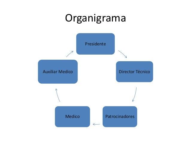 Organigrama Presidente  Auxiliar Medico  Medico  Director Técnico  Patrocinadores
