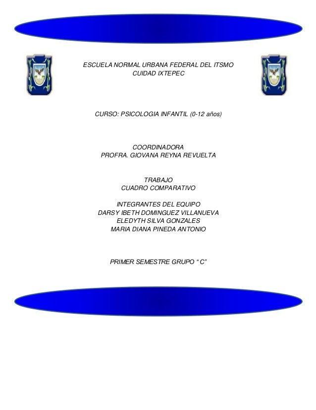 ESCUELA NORMAL URBANA FEDERAL DEL ITSMO CUIDAD IXTEPEC  CURSO: PSICOLOGIA INFANTIL (0-12 años)  COORDINADORA PROFRA. GIOVA...