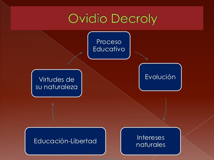 Proceso                Educativo Virtudes de                  Evoluciónsu naturaleza                            InteresesE...