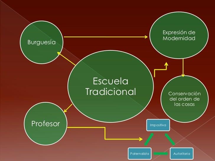 Expresión de                                           ModernidadBurguesía              Escuela            Tradicional    ...