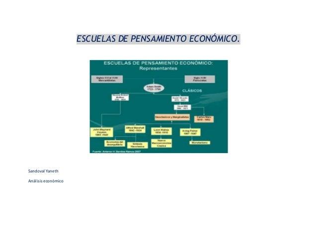 ESCUELAS DE PENSAMIENTO ECONÓMICO. Sandoval Yaneth Análisiseconómico