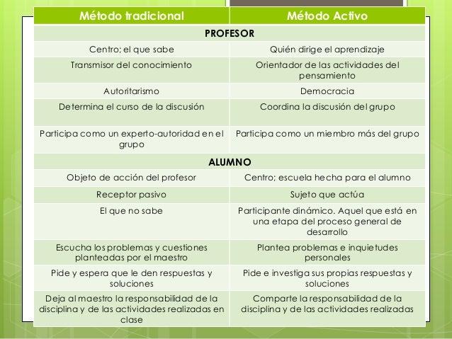 Método tradicional                                 Método Activo                                         PROFESOR         ...