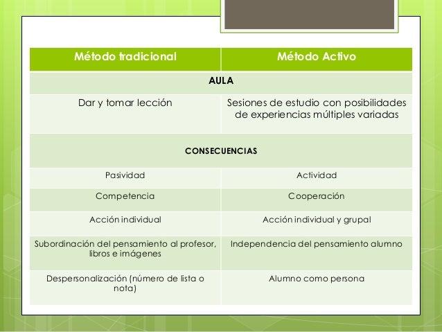 Método tradicional                            Método Activo                                          AULA          Dar y t...