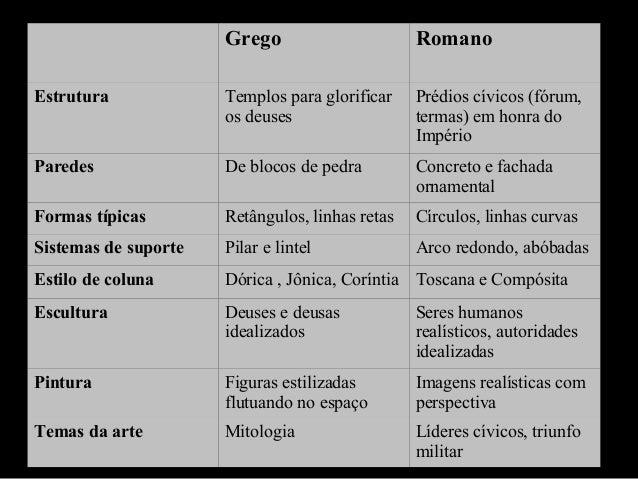 Grego  Romano  Estrutura  Templos para glorificar os deuses  Prédios cívicos (fórum, termas) em honra do Império  Paredes ...