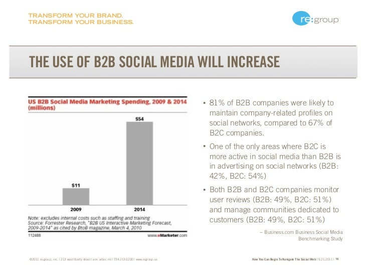 TRANSFORM YOUR BRAND.TRANSFORM YOUR BUSINESS.THE USE OF B2B SOCIAL MEDIA WILL INCREASE                                    ...