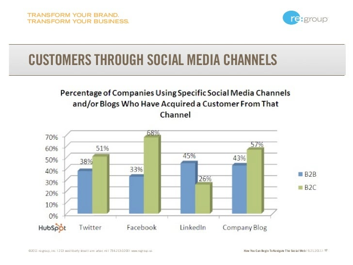 TRANSFORM YOUR BRAND.TRANSFORM YOUR BUSINESS.CUSTOMERS THROUGH SOCIAL MEDIA CHANNELS©2011 re:group, inc. | 213 west libert...