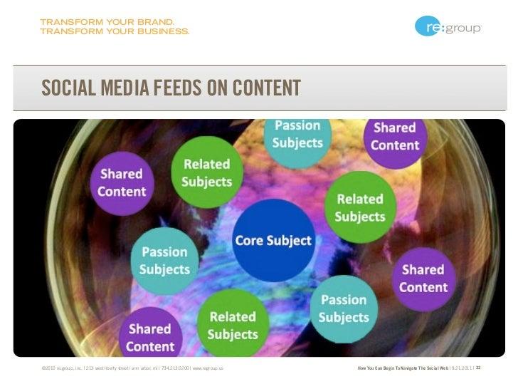 TRANSFORM YOUR BRAND.TRANSFORM YOUR BUSINESS.SOCIAL MEDIA FEEDS ON CONTENTB2B Social Media is still P2P Social Media - Jas...
