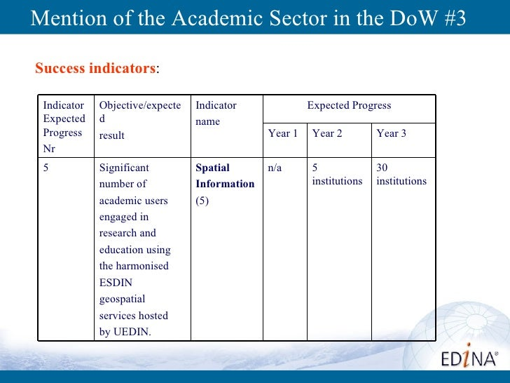 Mention of the Academic Sector in the DoW #3 Success indicators :  30 institutions 5 institutions n/a Spatial Information ...