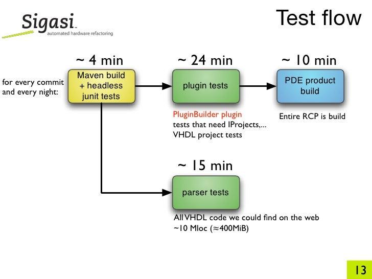 Test flow                    ~ 4 min         ~ 24 min                       ~ 10 min                    Maven build for eve...