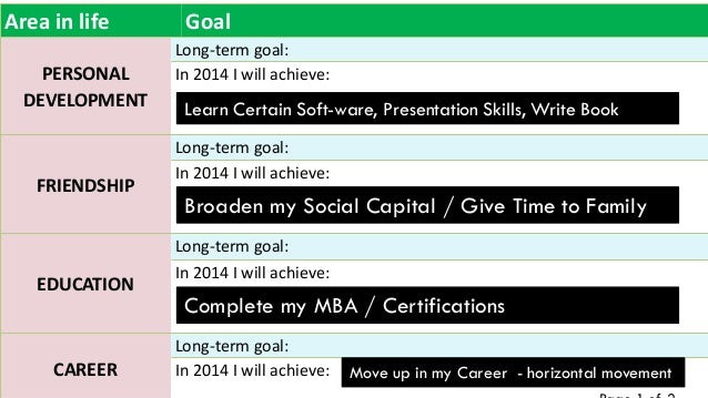 goal time management Objective setting is dependably a quick thought it doesn't make a difference what we are discussing.