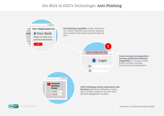 Ein Biick in ESETs Technologiez Anti-Phishing  from:  info@yourbank. com  $ Your Bank  Please,  re—enter your personal inf...