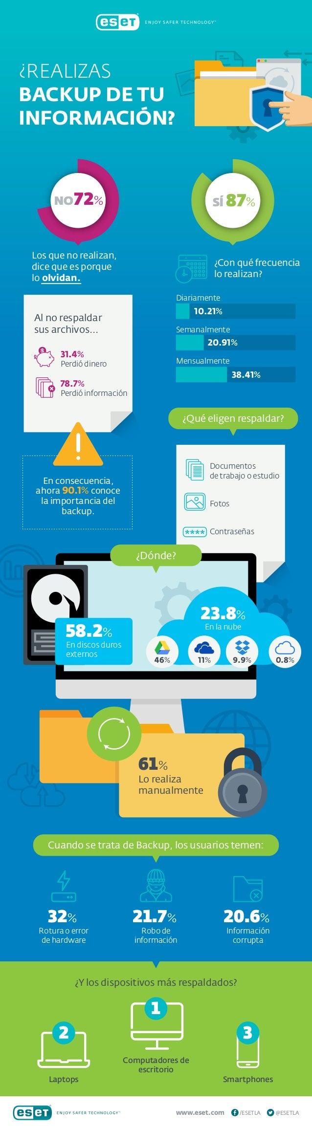 72% www.eset.com @ESETLA/ESETLA �REALIZAS BACKUP DE TU INFORMACI�N? �Con qu� frecuencia lo realizan? Los que no realizan, ...
