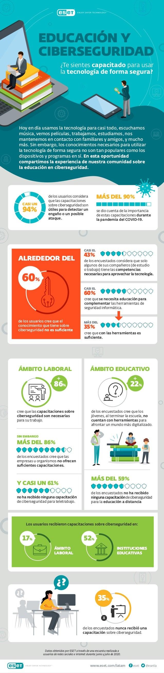www.eset.com/latam @esetlaeset EDUCACIÓN Y CIBERSEGURIDAD ¿Te sientes capacitado para usar la tecnología de forma segura? ...