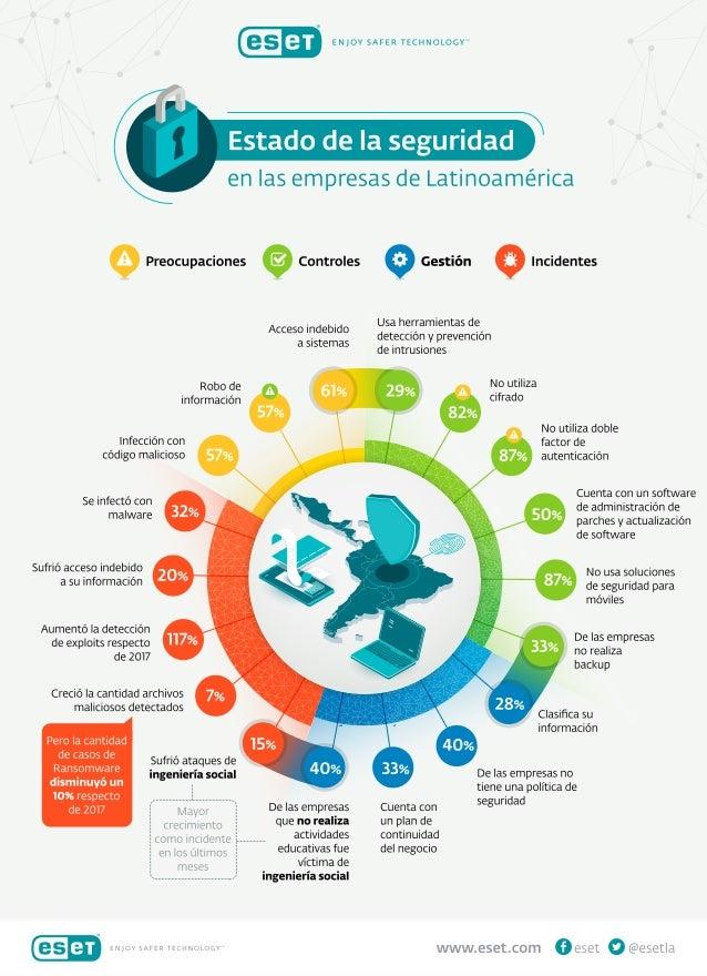 Estado de la seguridad en las empresas de Latinoamérica