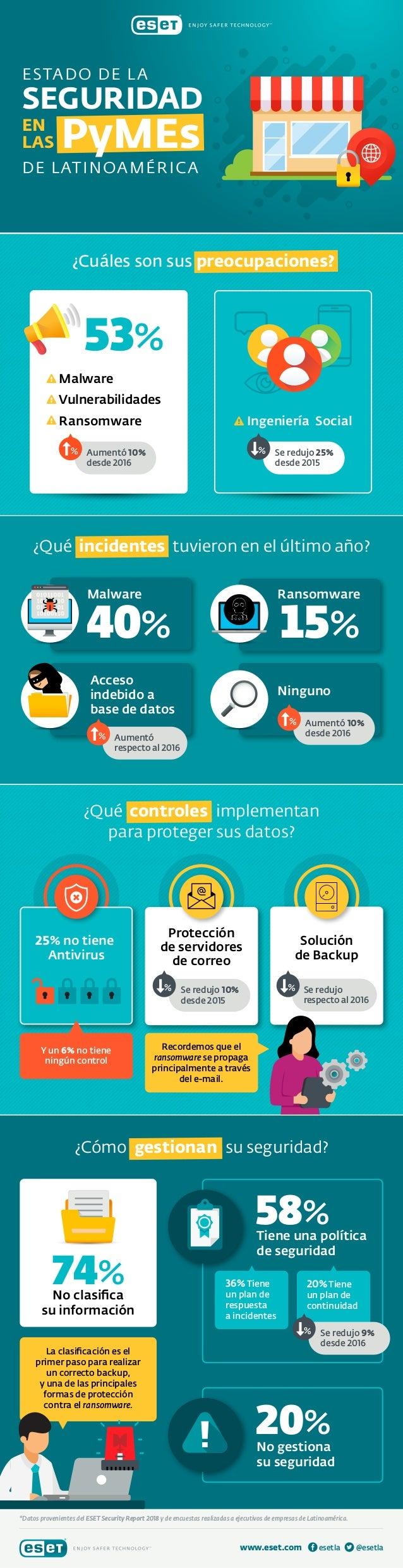 25% no tiene Antivirus Y un 6% no tiene ningún control Recordemos que el ransomware se propaga principalmente a través del...