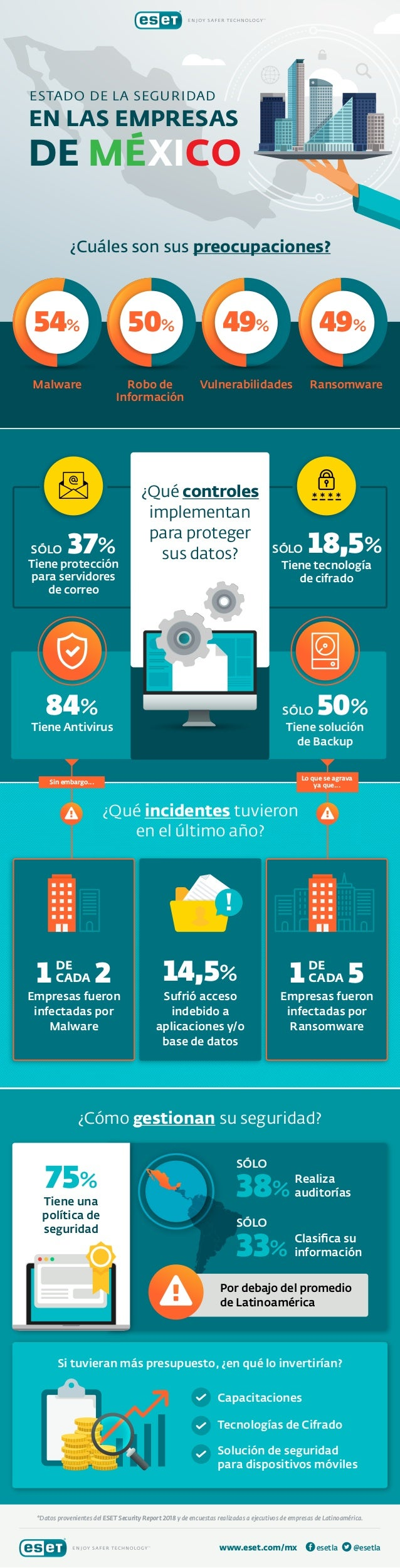 84% Tiene Antivirus 50%SÓLO Tiene solución de Backup Robo de Información 14,5% Vulnerabilidades Ransomware Sufrió acceso i...