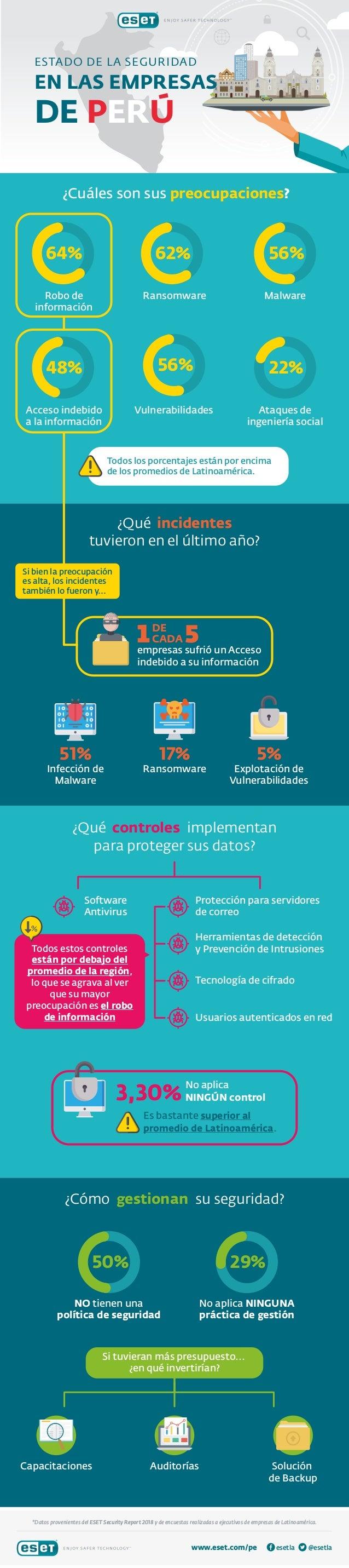 *Datos provenientes del ESET Security Report 2018 y de encuestas realizadas a ejecutivos de empresas de Latinoam�rica. www...