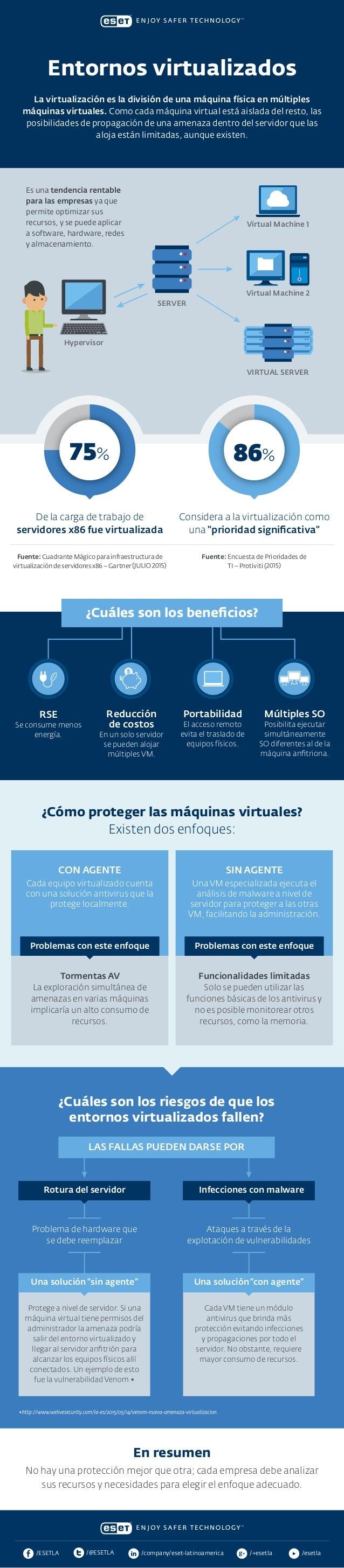 La virtualización es la división de una máquina física en múltiples máquinas virtuales. Como cada máquina virtual está ais...