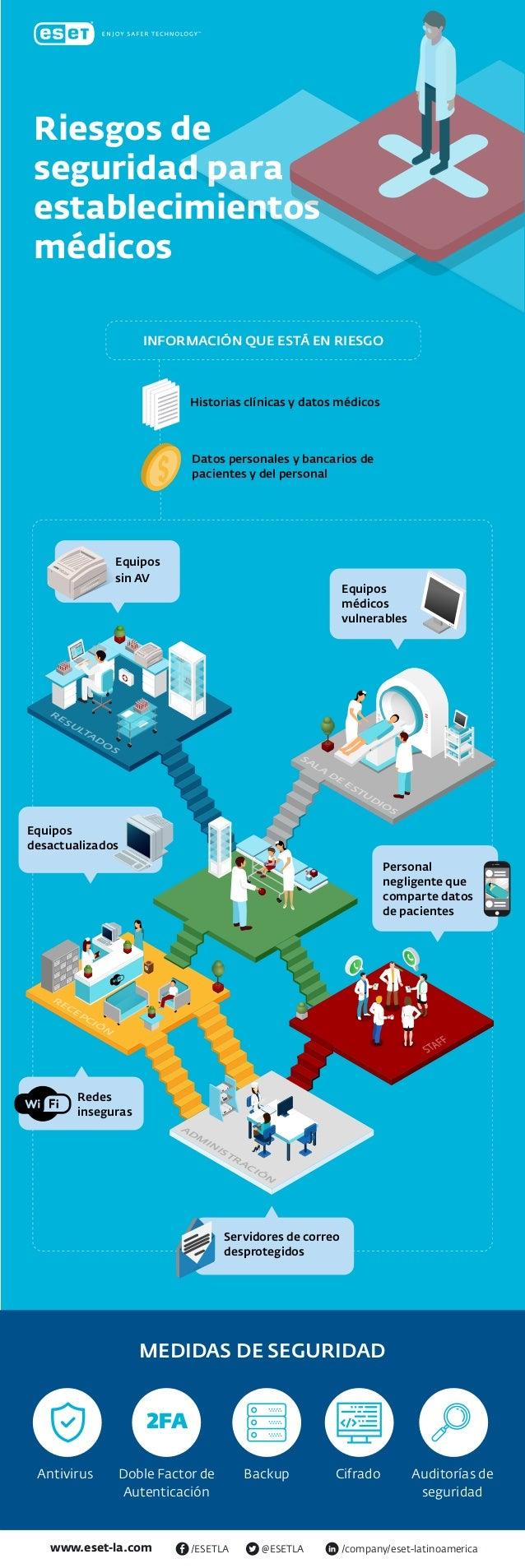 www.eset-la.com /company/eset-latinoamerica@ESETLA/ESETLA Historias clínicas y datos médicos Datos personales y bancarios ...