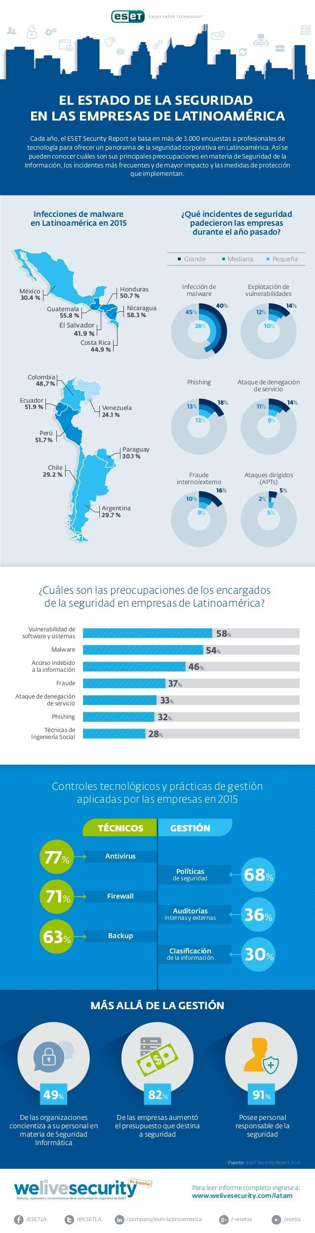 /company/eset-latinoamerica/@ESETLA/ESETLA /esetla/+esetla www.welivesecurity.com/latam Para leer informe completo ingrese...