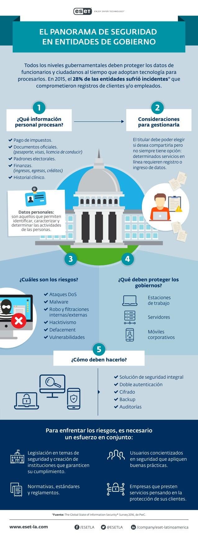 El Panorama de Seguridad en Entidades de Gobierno