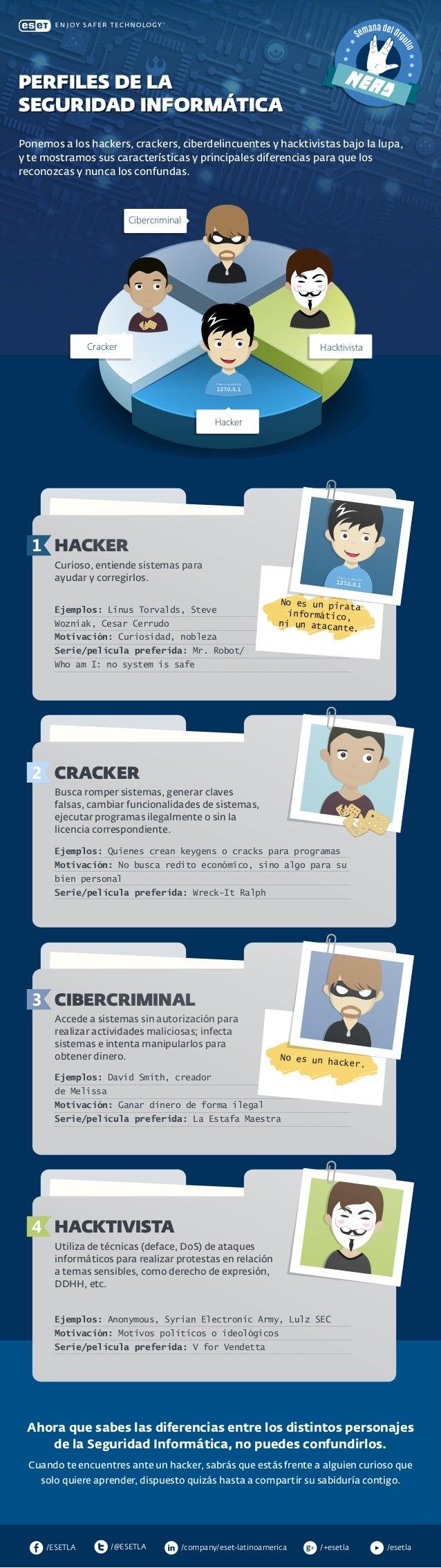 /company/eset-latinoamerica/@ESETLA/ESETLA /esetla/+esetla Ponemos a los hackers, crackers, ciberdelincuentes y hacktivist...