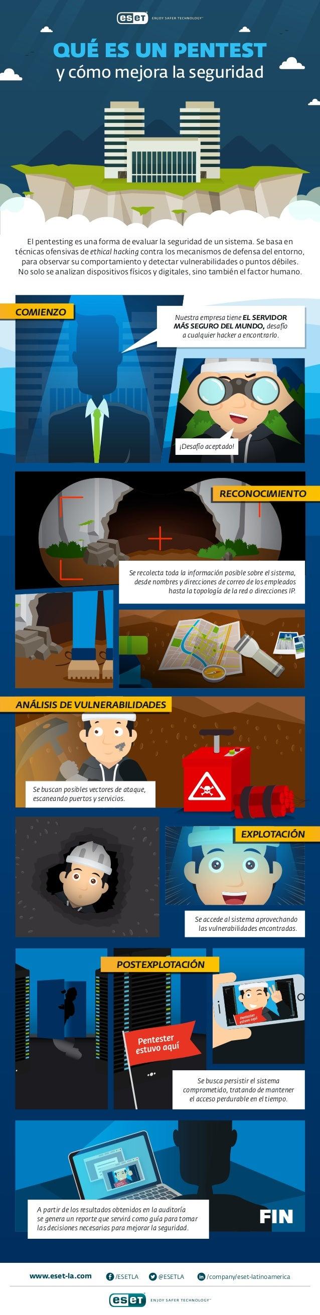 www.eset-la.com /company/eset-latinoamerica@ESETLA/ESETLA El pentesting es una forma de evaluar la seguridad de un sistema...