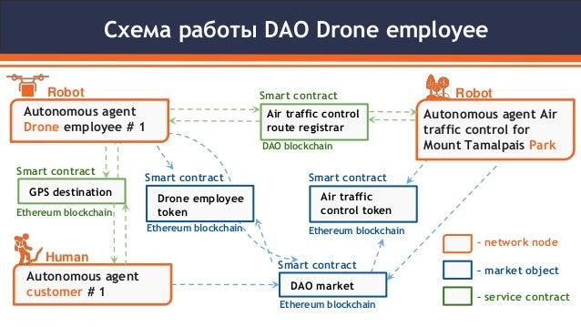 Схема работы DAO Drone employee Air traffic control route registrar Smart contract DAO blockchain Air traffic control toke...