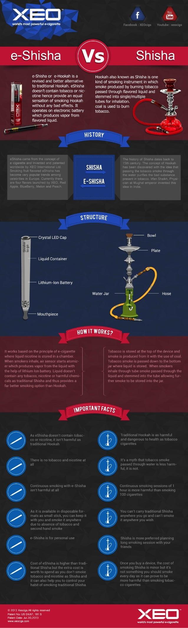 Electronic Hookah Infographic