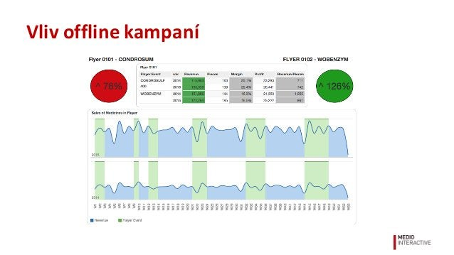 Jak  poznám  užitečný  analytický  nástroj? • Stahuje  a  započítává  data  ležící  mimo  web • Očišťu...