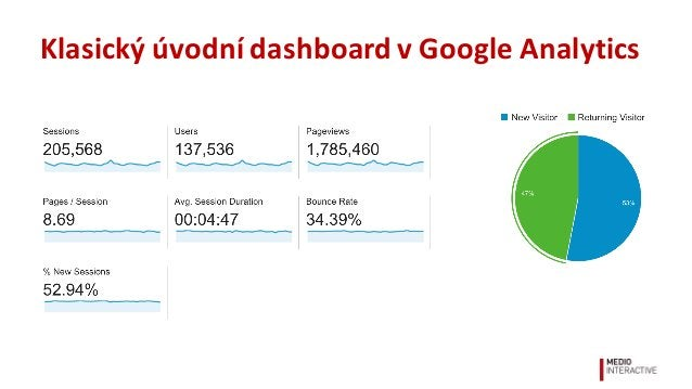 Klasický  úvodní  dashboard  v  Google  Analytics