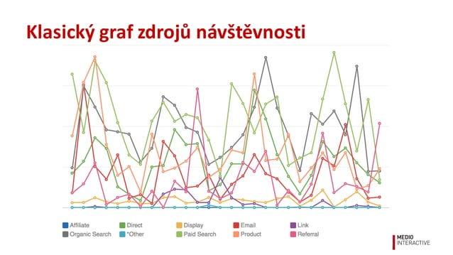 Klasický  graf  zdrojů  návštěvnosti