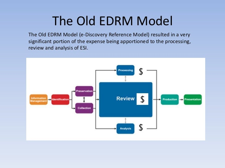 New e-Discovery Reference Model Pricing