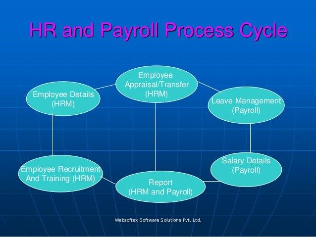 Payroll Management (ESI PF TDS PT) Software India