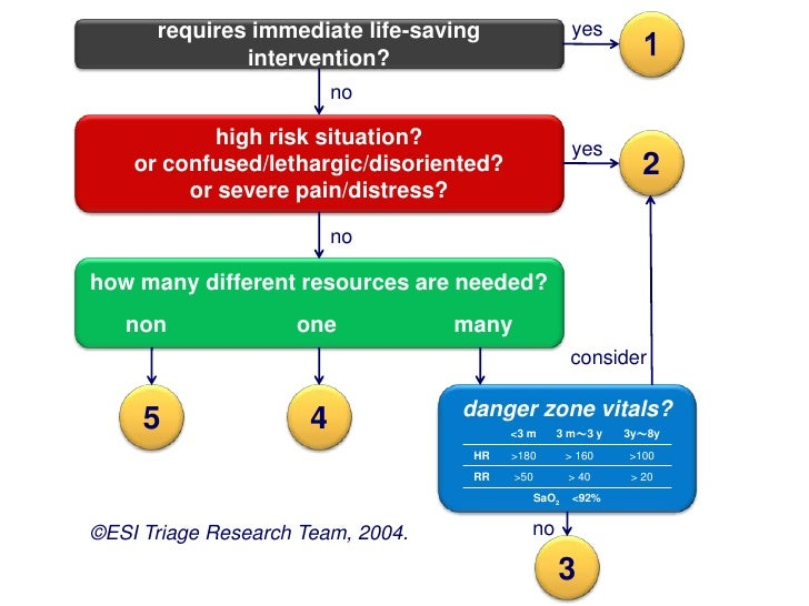 1       requires immediate life-saving                    yes               intervention?                           no    ...
