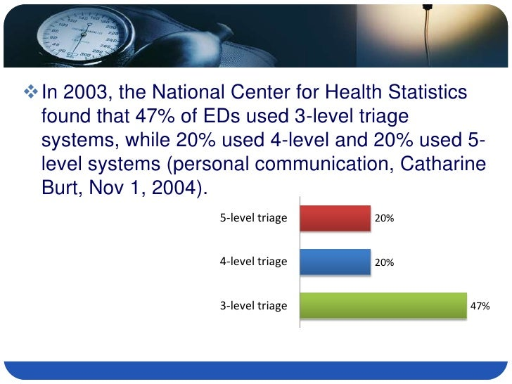 In 2003, the National Center for Health Statistics  found that 47% of EDs used 3-level triage  systems, while 20% used 4-...