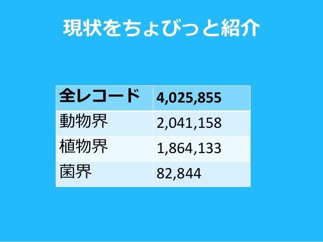 現状をちょびっと紹介 全レコード 4,025,855 動物界 2,041,158 植物界 1,864,133 菌界 82,844