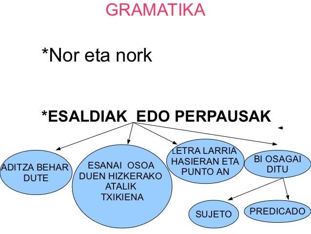 GRAMATIKA       *Nor eta nork       *ESALDIAK EDO PERPAUSAK                              LETRA LARRIA                     ...