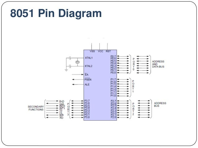 Hardware View Of Intel 8051