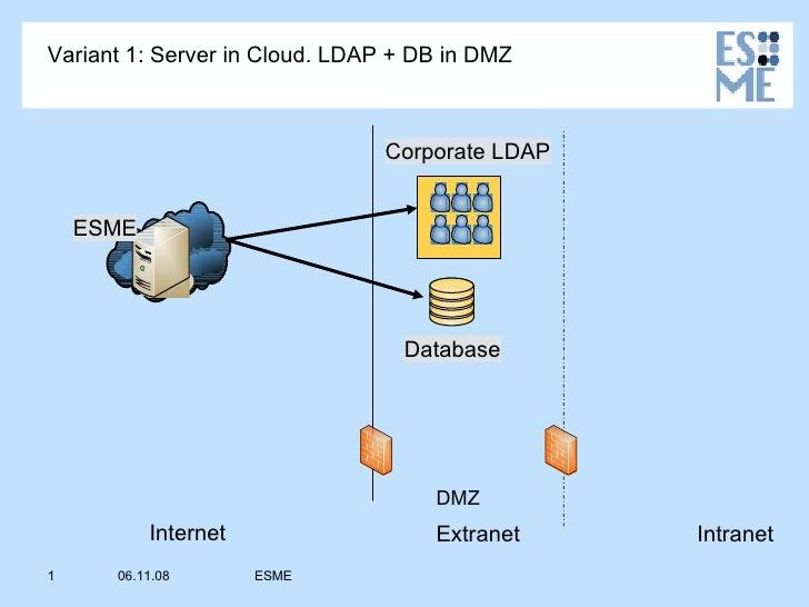 Variant 1: Server in Cloud. LDAP + DB in DMZ                                   Corporate LDAP       ESME                  ...