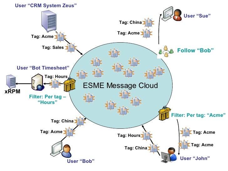 "ESME Message Cloud Filter: Per tag: ""Acme"" User ""John"" User ""Bob"" User ""CRM System Zeus"" Follow ""Bob"" User ""Sue"" Filter: P..."