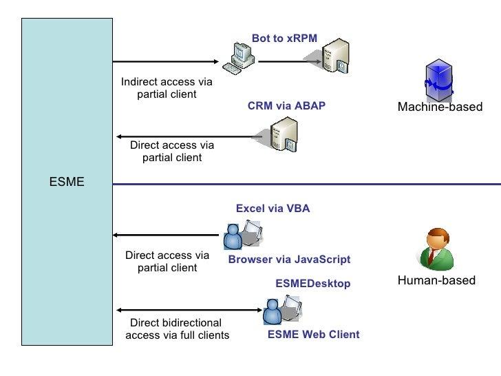ESME Direct bidirectional  access via full clients Excel via VBA Browser via JavaScript Direct access via partial client H...