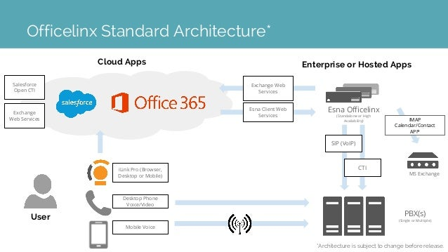 Esna Officelinx Microsoft Office 365 Preview