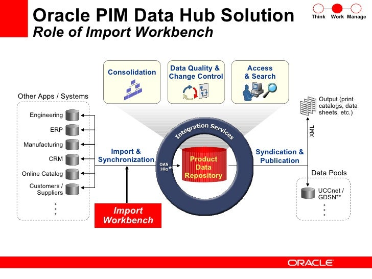 oracle customer data hub r12 esouag r12 presentation oracle e business suite customer. Black Bedroom Furniture Sets. Home Design Ideas