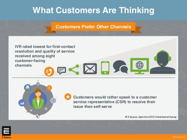 © E Sourcewww.esource.com What Customers Are Thinking © E Source Customers Prefer Other Channels IVR rated lowest for firs...