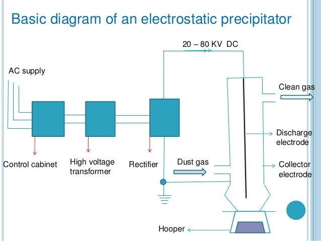 electrostatic precipitator basic diagram of how bitcoins