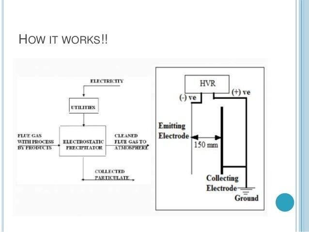 Electrostatic precipitator basic diagram of how bitcoins odds nba betting picks