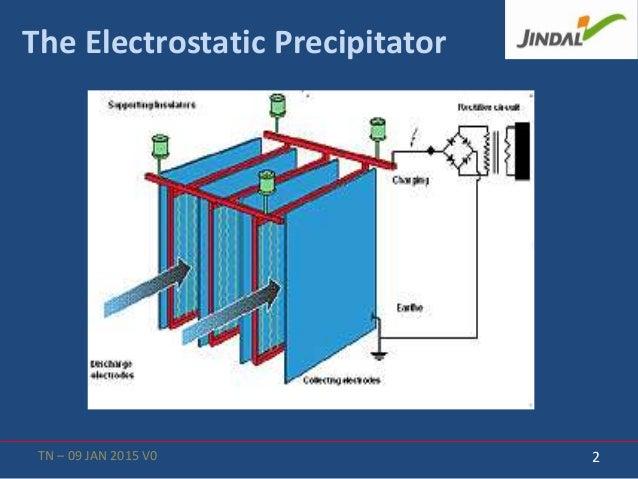 Working principle of boiler