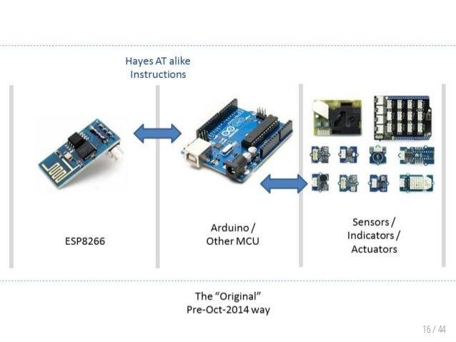 Esp8266 basics